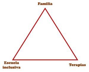Triángulo del tratamiento del autismo