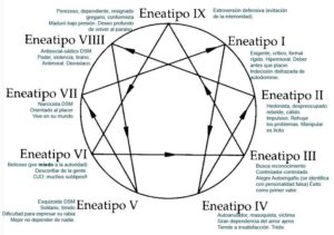 El gráfico del eneagrama